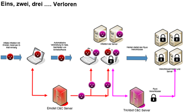 Emotet Virus
